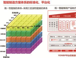 【中国智造·用友YonBIP制造云创新方案与场景】什么是智能制造的共同语言