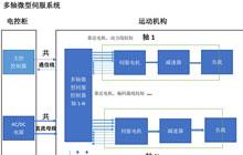 【相石】Stone Motion Control推出高度集成的多轴微型伺服系统