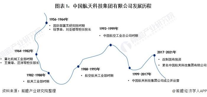 中国航天科技集团业务产品、营业现状解析