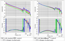 ACS运动控制高级算法介绍( ServoBoost和Motionboost)