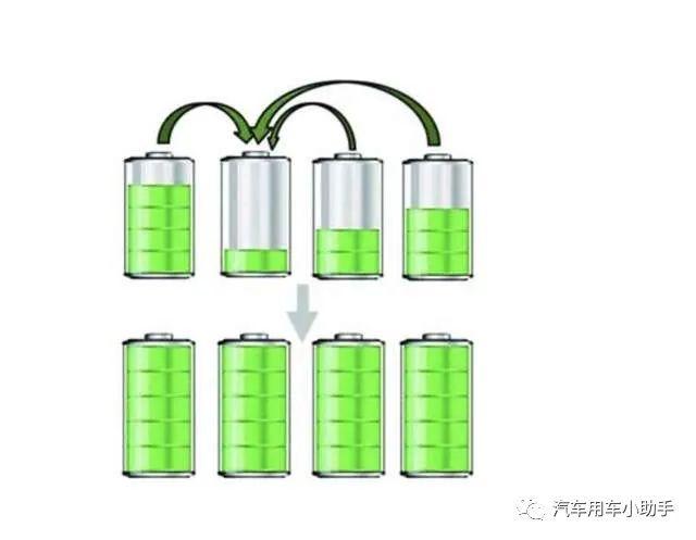 如何让电动汽车电池使用寿命更长?