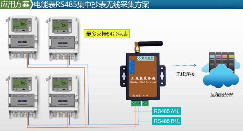 水电表DLT645CJT188协议MODBUS转换器485无线抄表集中器4G平台