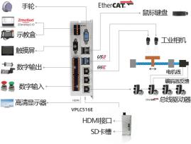 VPLC516E 机器视觉运动控制一体机在包装行业视觉检测应用