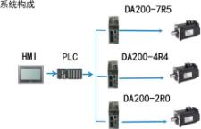 英威腾 DA200 高性能通用交流伺服驱动器应用案例介绍