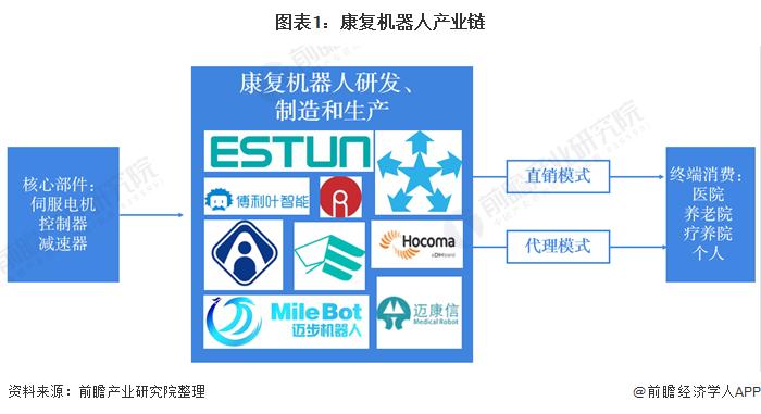 2021年中国康复机器人行业市场现状、竞争格局及发展趋势 康复机器人将成投资热点