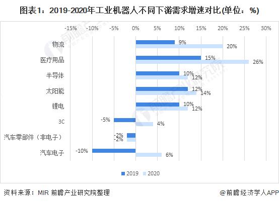 2021年中国工业机器人行业下游市场需求现状分析