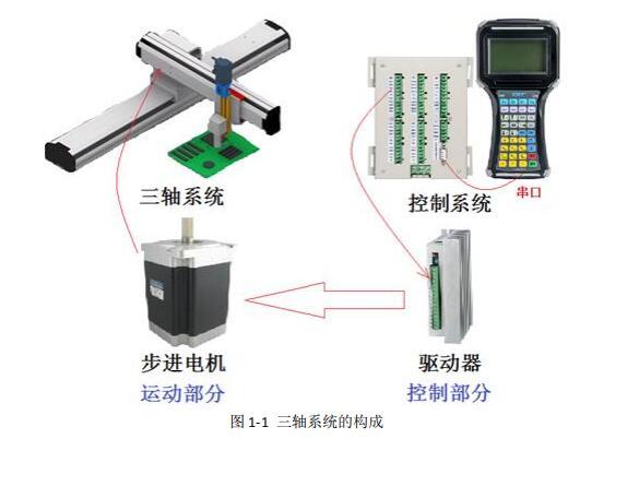 三轴焊接控制系统