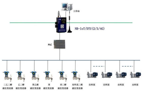 PLC通过无线远程控制工业自动化
