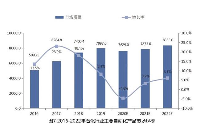 中国石化行业自动化市场调查报告