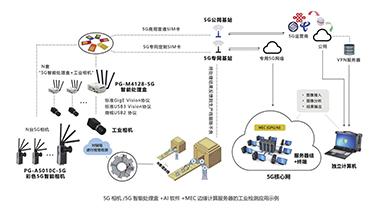 微视图像:紧跟前沿技术,打造更高速、更高分辨率的机器视觉产品