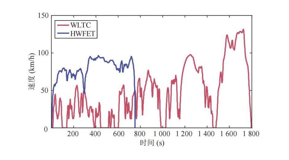 基于模糊逻辑与遗传算法的燃料电池热管理方法研究