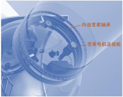 风电中的变桨控制的原理与要求