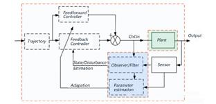 控制算法手记 ——稳定性,还是稳定性