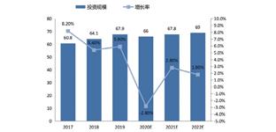 中国食品饮料行业自动化 市场调查报告
