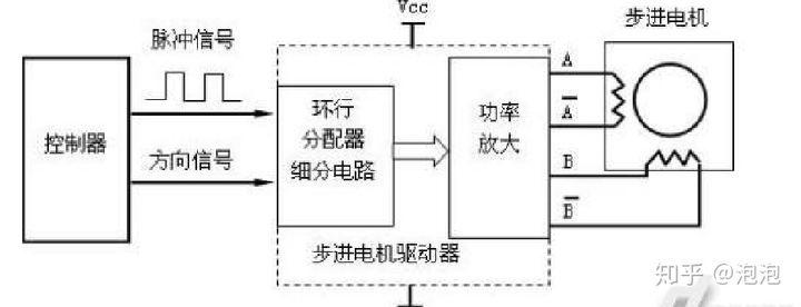 步进电机控制器是什么 几种常见类型介绍
