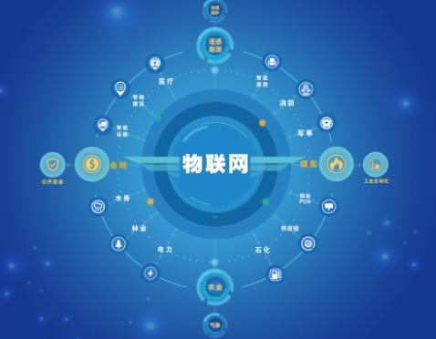 物联网与制造业正在进行数字化转型